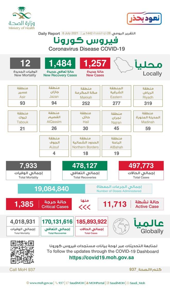 1257 إصابة جديدة بـفيروس كورونا في السعودية