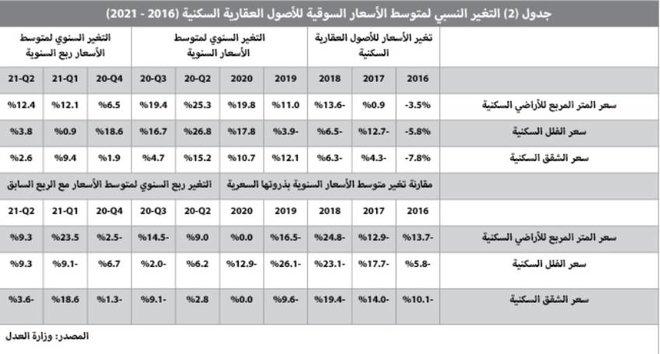 31.1 مليار ريال حجم القروض العقارية للأفراد خلال الربع الثاني .. انخفضت 35.3 %
