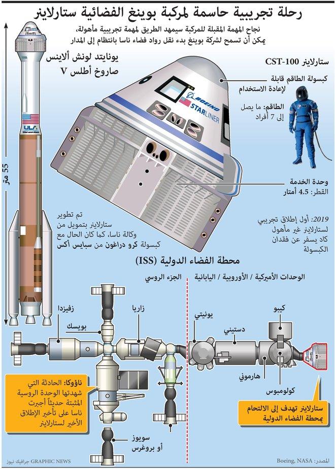 """""""بوينغ"""" تنقل رواد الفضاء إلى المدار"""