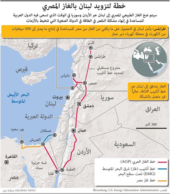 خطة لتزويد لبنان بالغاز المصري