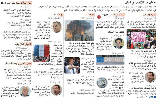 عامان من الأزمات في لبنان