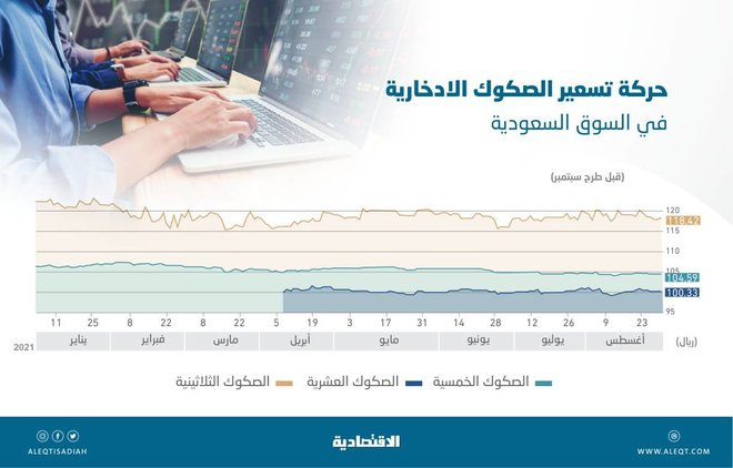 «فوتسي راسل» تنظر في ترقية سوق الدين السعودية 30 سبتمبر .. منعطف مهم