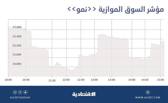 السوق الموازية تتراجع 1.2 % .. وقيمة التداول عند 84 مليون ريال
