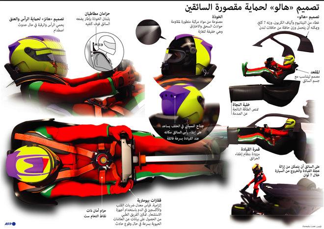 """كيف يحمي تصميم """"هالو"""" سائقين السباق من الحوادث؟"""