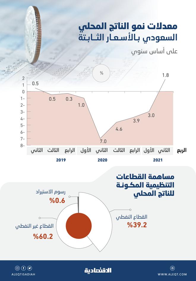 الاقتصاد السعودي في الربع الثاني الأفضل خلال 10 فصول .. وأسرع وتيرة للقطاع غير النفطي في 10 أعوام