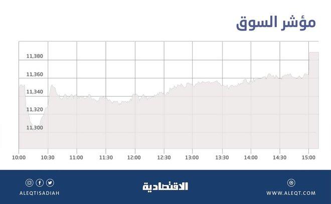 الأسهم السعودية تقترب من 11400 نقطة بفضل عمليات الشراء .. والسيولة عند 7.2 مليار ريال