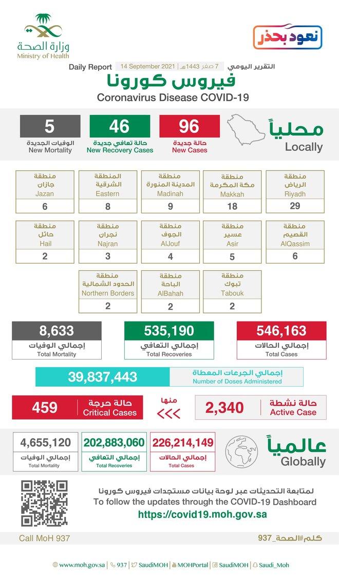 96 إصابة جديدة بفيروس كورونا في السعودية