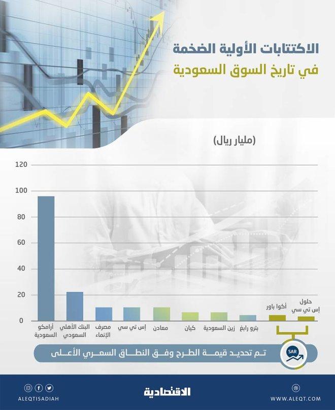 طرحان في 2021 بقيمة 8.17 مليار ريال بين أكبر 10 اكتتابات في السوق السعودية