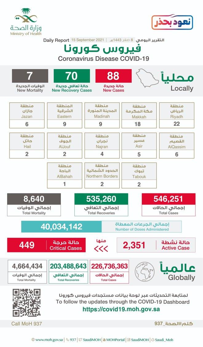 88 إصابة جديدة بفيروس كورونا في السعودية .. و 7 وفيات
