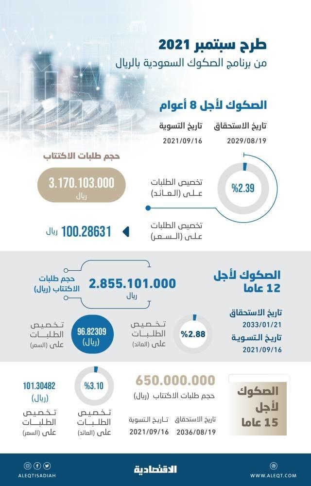 السعودية تمنح عائدا متدنيا لصكوك الـ 15 عاما .. 3.10 %