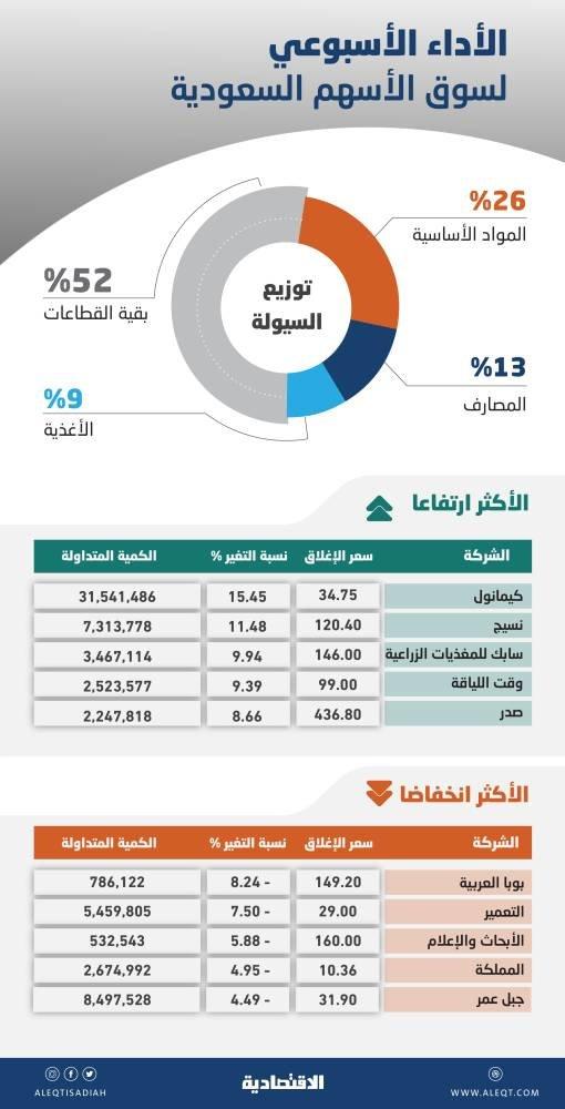 الأسهم السعودية تتطلع إلى محفزات تحدد مسارها.. الإقبال ضعيف من المتعاملين