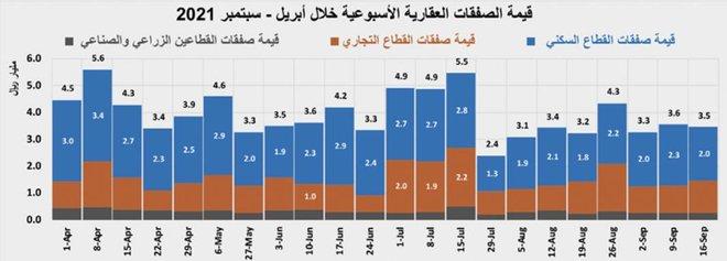 """تراجع النشاط الأسبوعي للسوق العقارية متأثرا بانخفاض قيمة صفقات """"السكني"""" 12.5 %"""