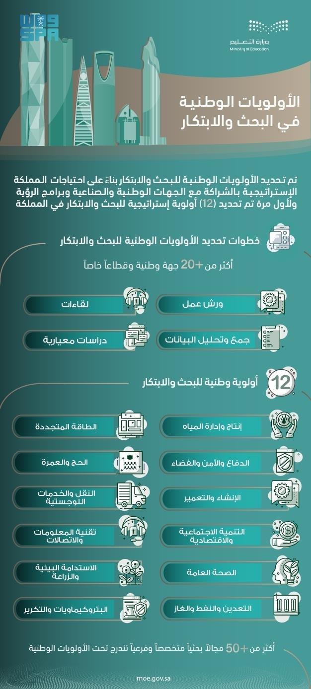 تحديد 12 مجالارئيساو25 تخصصياضمن الأولويات الوطنية في البحث والتطوير والابتكار
