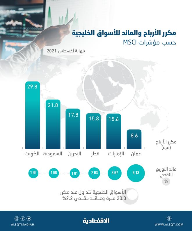 ارتفاع مكررات الأسواق الخليجية إلى 20 مرة .. الكويتية والسعودية الأعلى