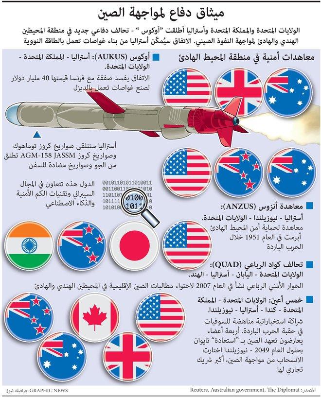 لمواجهة النفوذ الصين.. تحالف أمريكي - بريطاني - أسترالي يتشكل في المحيطين الهندي والهادئ