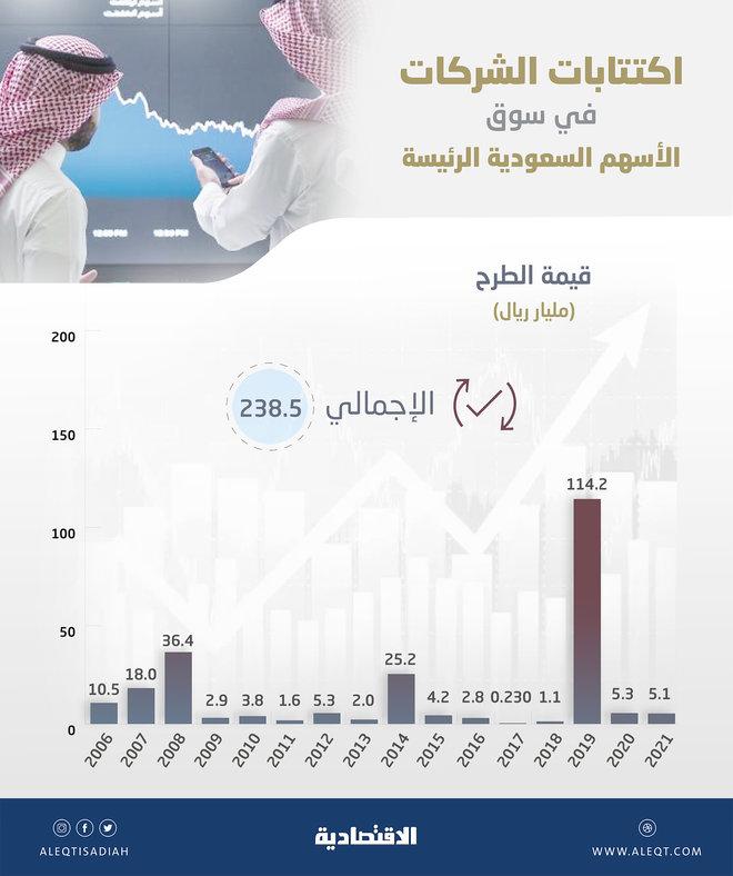 """بعد """"إس تي سي حلول"""".. 238.5 مليار ريال حصيلة 114 اكتتابا في السوق السعودية منذ 2006"""