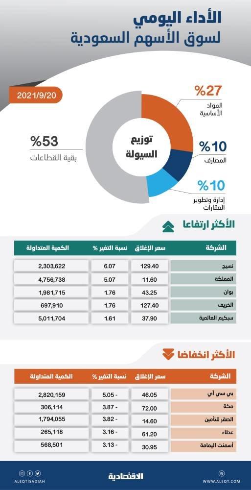 الأسهم السعودية تواصل خسائرها للجلسة الثانية .. الإغلاق دون المتوسط الشهري
