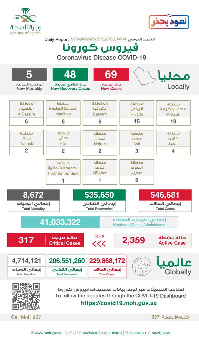 69 إصابة جديدة بفيروس كورونا في السعودية.. و 5 وفيات