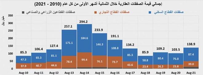 السوق العقارية تفقد ثلث نشاطها خلال اسبوع .. انخفضت دون 3 مليارات ريال