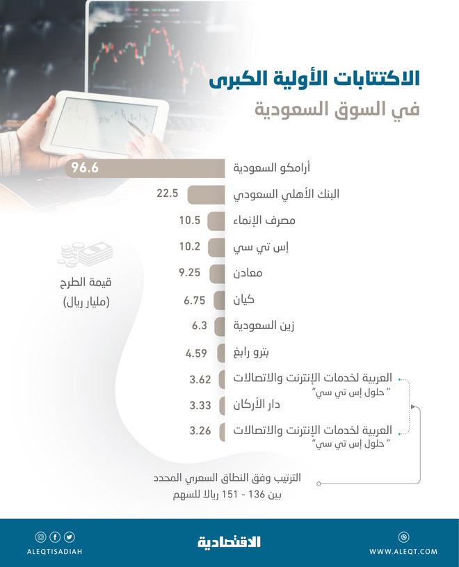 173.6 مليار ريال قيمة أكبر 10 اكتتابات في تاريخ السوق السعودية
