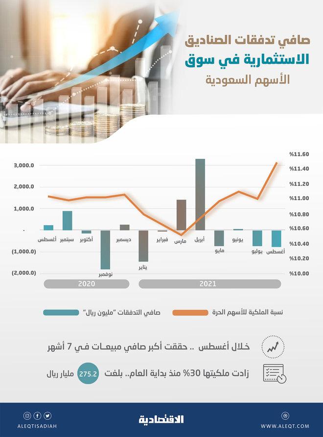 275.2 مليار ريال ملكية الصناديق الاستثمارية في الأسهم السعودية .. نمت 30 % منذ بداية العام