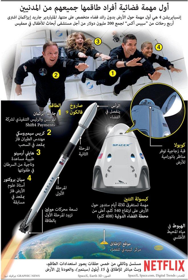 أول مهمة فضائية أفراد طاقمها جميعهم من المدنيين
