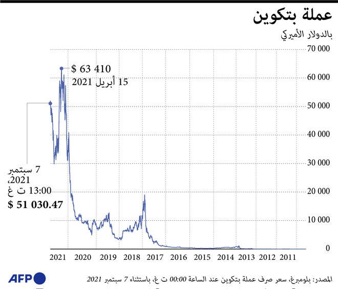 أسعار بيتكوين خلال 10 سنوات