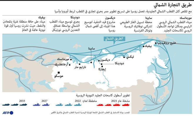 طريق تجارة في القطب الشمالي لربط أوروبا وآسيا