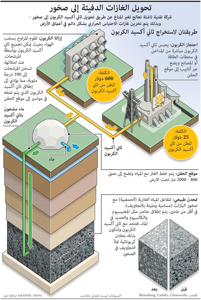 تحويل الغازات الدفيئة إلى صخور