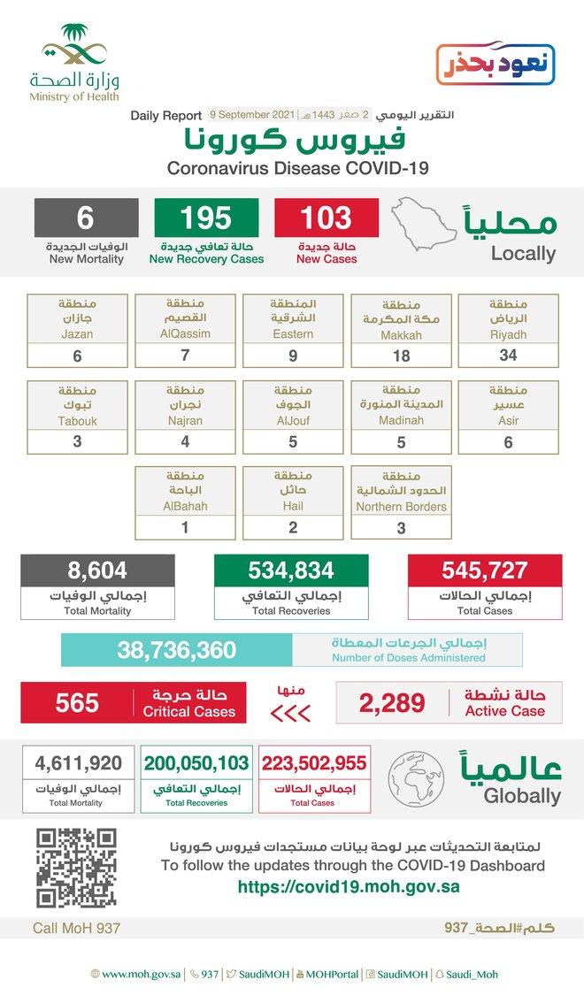 103 إصابات جديدة بفيروس كورونا في السعودية