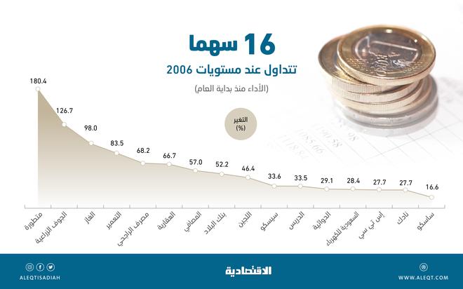 أسهم 16 شركة مكاسبها السوقية 238 مليار ريال .. عادت إلى مستويات 2006