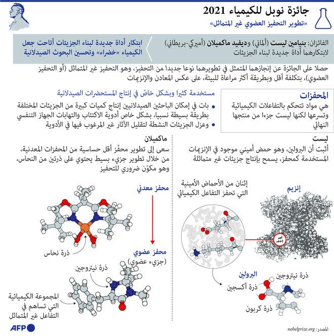 """تعرف على الفائزين بجوائز """"نوبل"""" في مجالات الطب والفيزياء والكيمياء"""