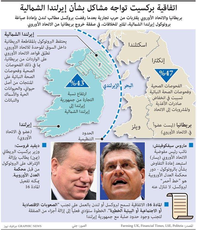"""حرب تجارية بين بريطانيا والاتحاد الأوروبي تلوح في الأفق.. """"بريكست"""" تواجه مشاكل بسبب إيرلندا الشمالية"""
