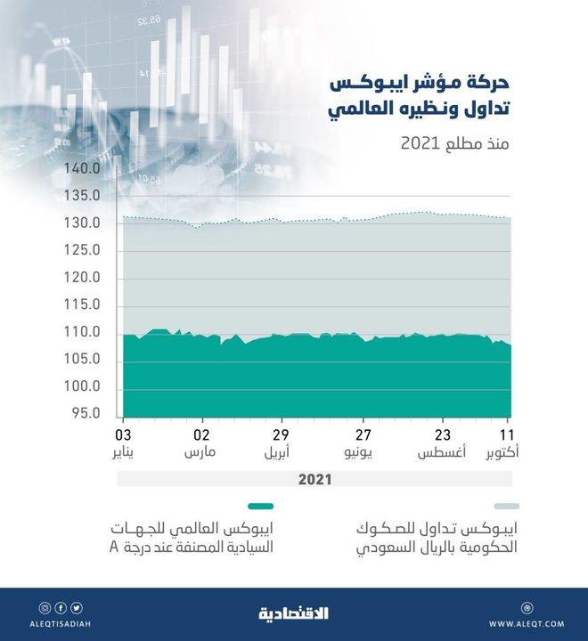 وضع سوق الدين السعودية على قائمة المراقبة تمهيدا لترقيتها لمؤشر ايبوكس العالمي