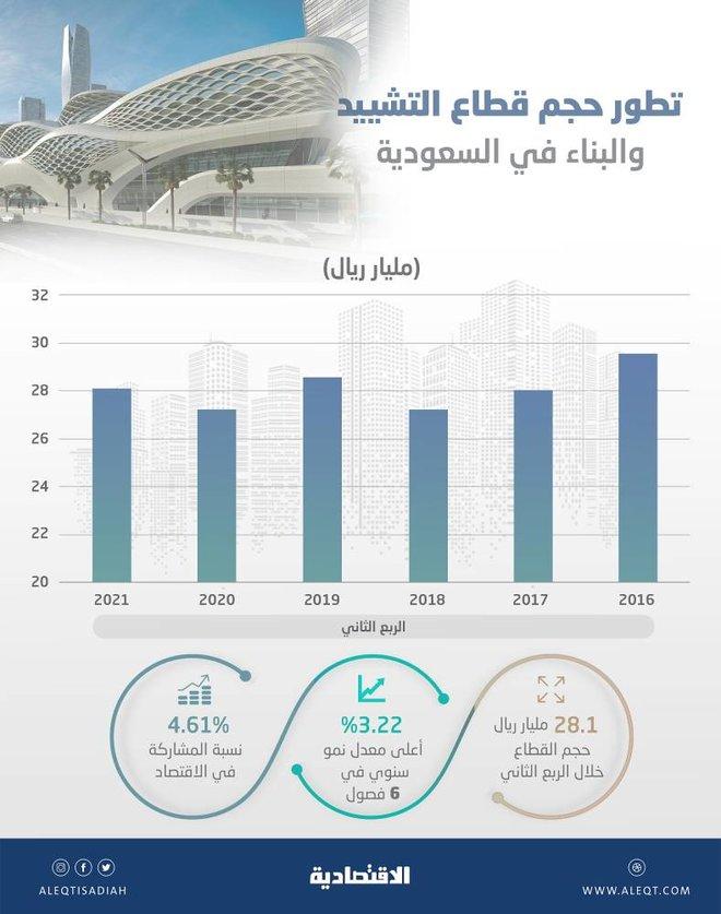 أعلى وتيرة نمو لقطاع التشيد والبناء خلال 6 فصول.. 28.1 مليار ريال في الربع الثاني