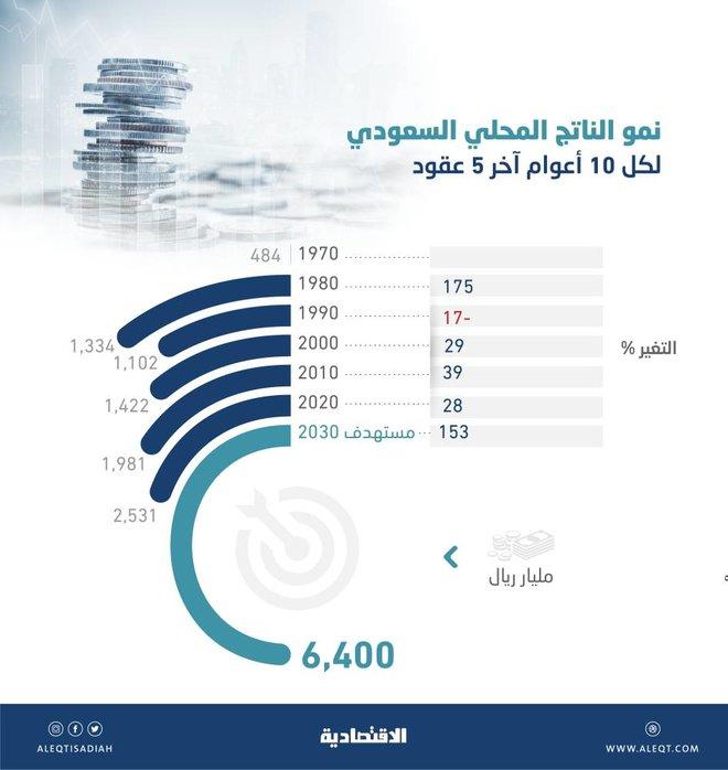 السعودية تستهدف زيادة ناتجها المحلي 153 % خلال 10 أعوام