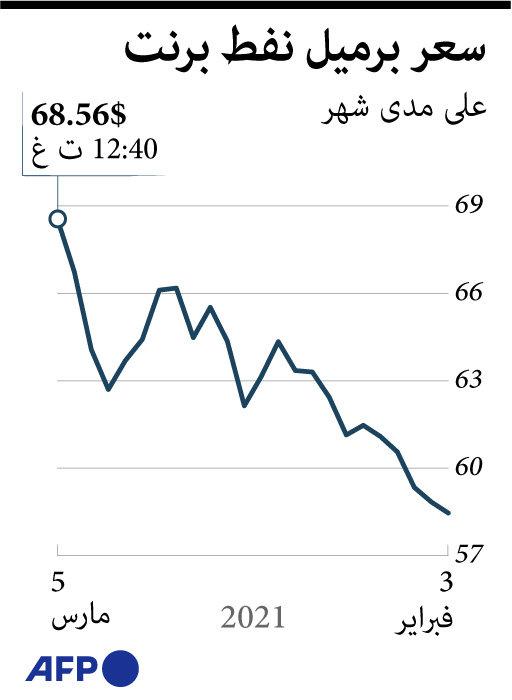 النفط يرتفع إلى نحو 69 دولارا للبرميل