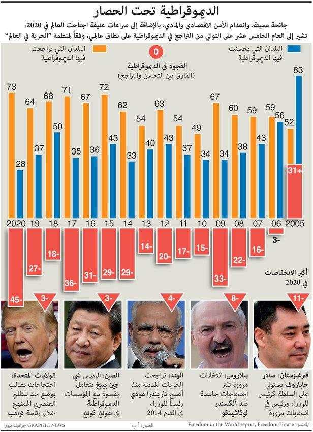 تراجع الديمقراطية في العالم للعام الخامس عشر على التوالي