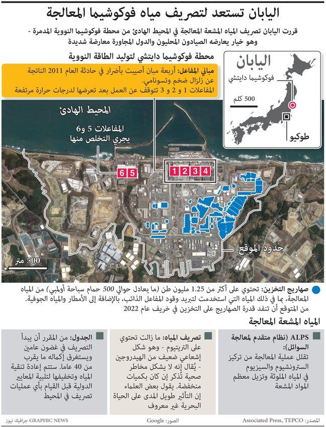 اليابان ستصرف المياه الملوثة بمحطة فوكوشيما النووية في المحيط