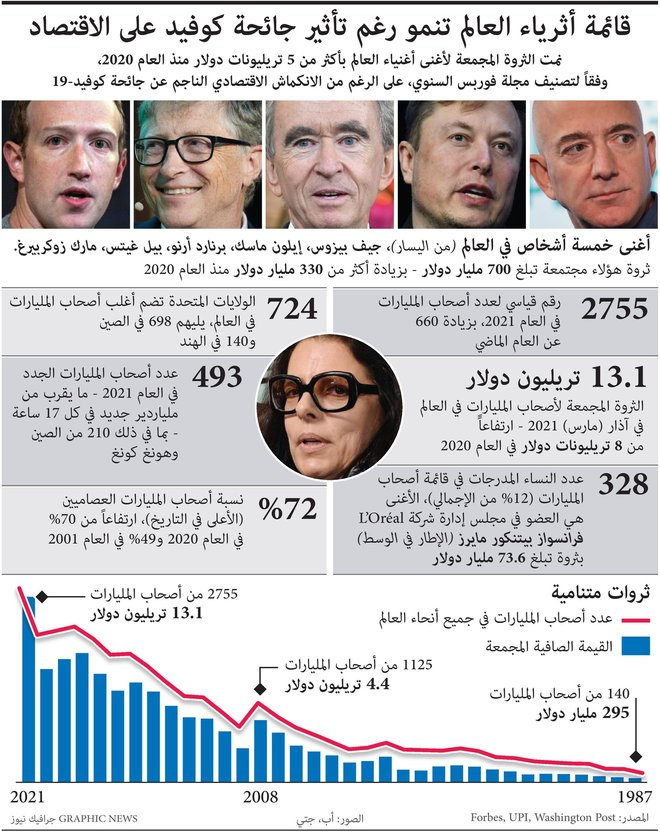 رغم تأثير الجائحة على الاقتصاد.. قائمة أثرياء العالم تنمو