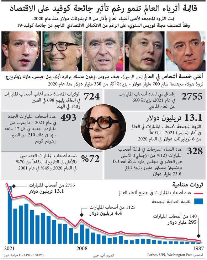 قائمة أثرياء العالم تنمو رغم تأثير جائحة كوفيد على الاقتصاد