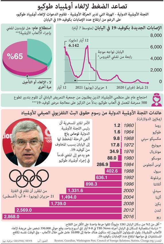 بسبب زيادة إصابات كورونا .. تصاعد الضغط لإلغاء أولمبياد طوكيو