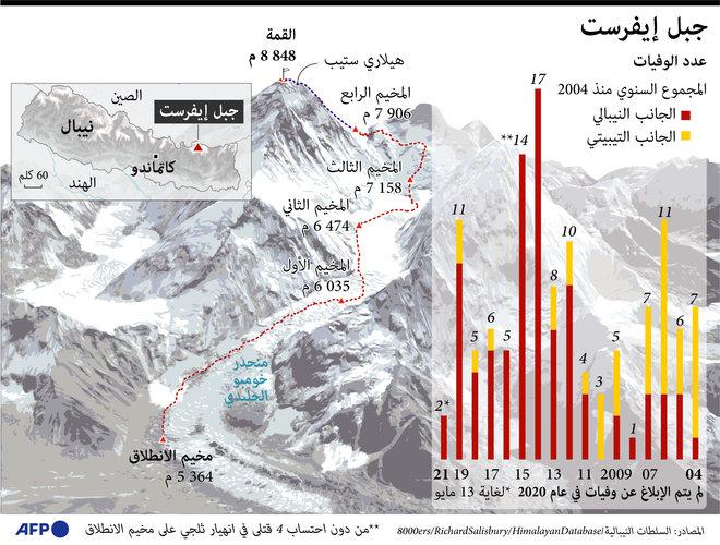 جبل  إيفرست  يحصد أرواح 127 شخصا منذ عام 2004