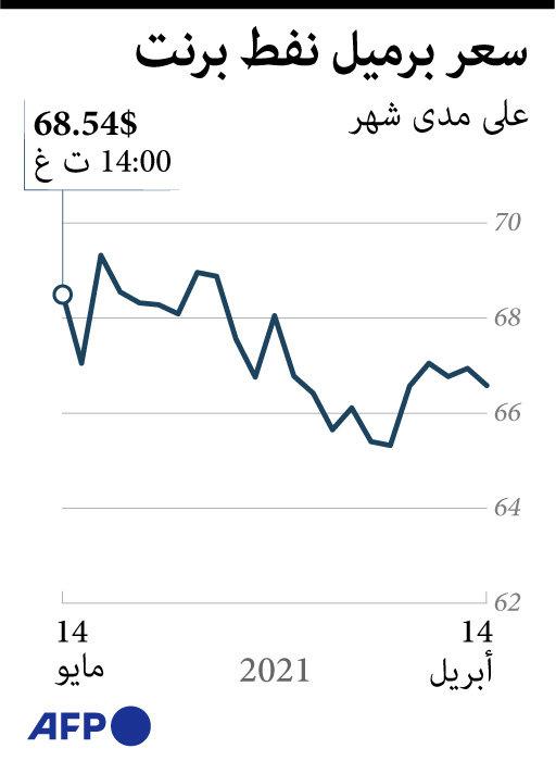 أسعار النفط خلال شهر