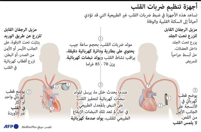 كيف تعمل أجهزة تنظيم ضربات القلب؟