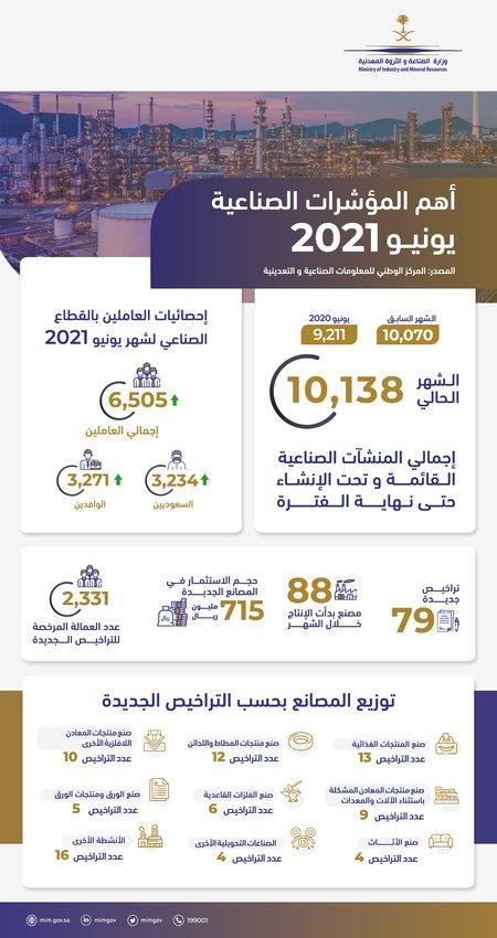 الصناعة: 79 ترخيصا صناعيا جديدا خلال يونيو 96% منها ذات استثمار وطني