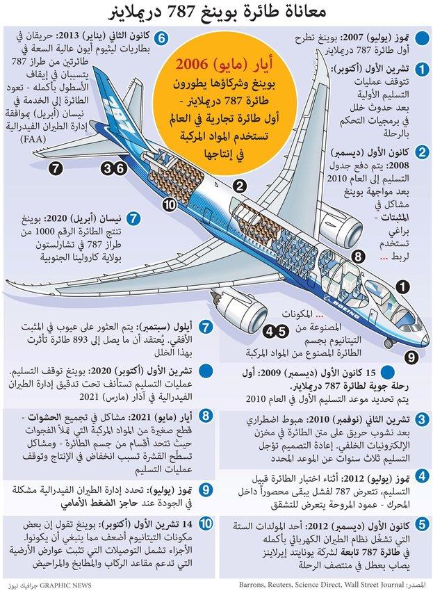 معاناة طائرة بوينغ 787 دريملاينر
