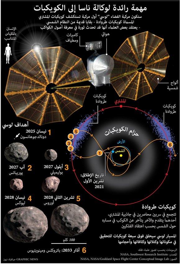 مهمة رائدة لوكالة ناسا إلى الكويكبات
