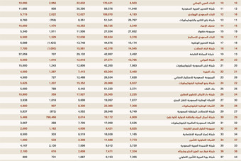 قائمة أكبر 100 شركة سعودية لعام 2016م