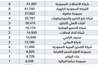 667 مليار ريال إيرادات أكبر 100 شركة سعودية في قائمة 2016